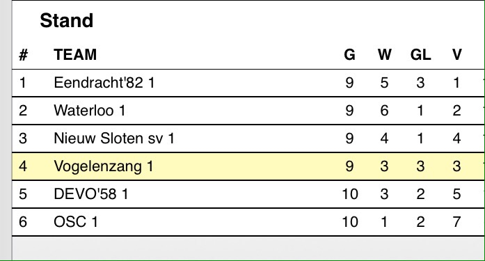 Stand in 5C - Voetbal in Haarlem