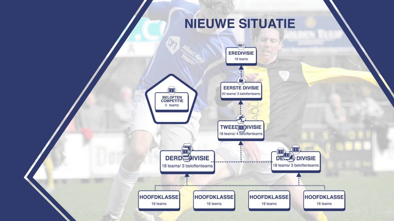 Tweede divisie KNVB - Voetbal in Haarlem